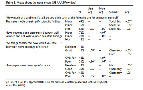 Table3_AAAS_MediaProblem
