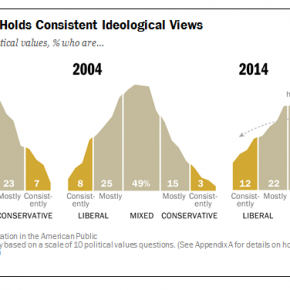 Pew Polarization Findings Bad News for Liberals, Good News for Conservatives