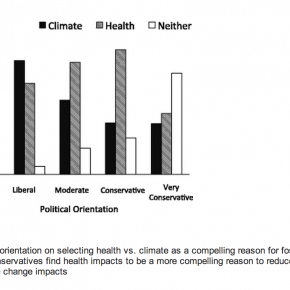 Health Appeals Persuade Conservatives to Support Climate Action